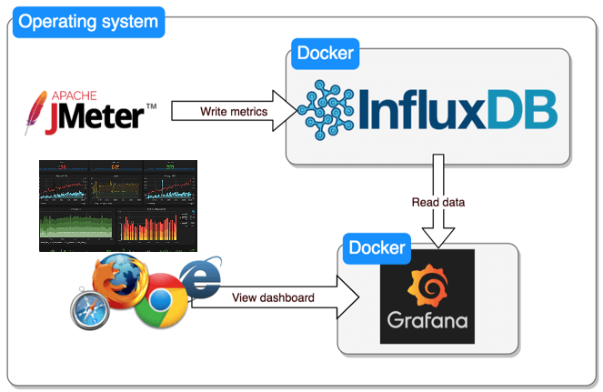 JMeter Dashboard – Grafana/InfluxDB using Docker – QAutomation