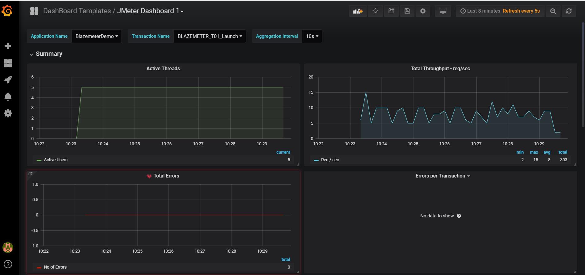 JMeter Dashboard – Grafana/InfluxDB using Docker – QAutomation