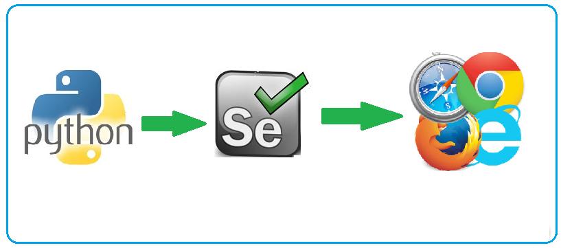 Selenium Get Url Python